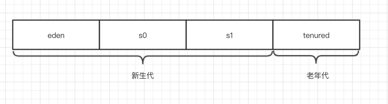 编程语言-免费yoqq【深入浅出-JVM】(5):Java 虚拟机结构yoqq资源(2)