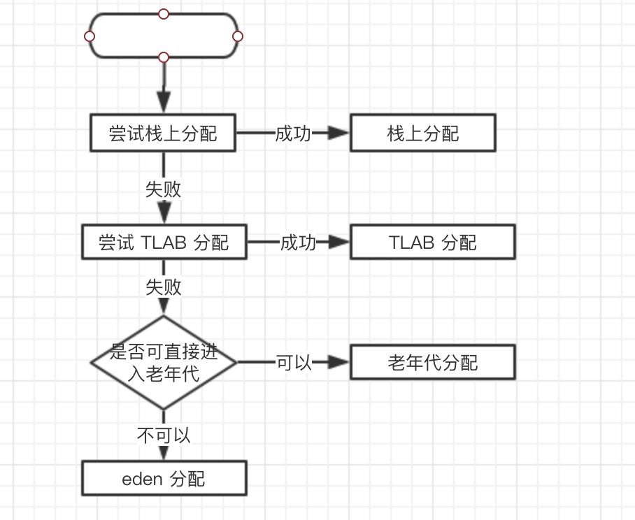 编程语言-免费yoqq【深入浅出-JVM】(7):栈上分配yoqq资源(1)